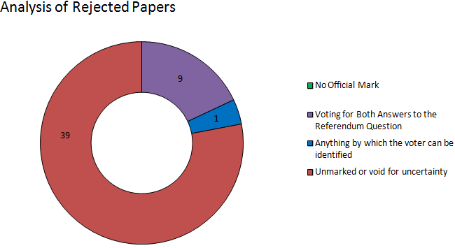 Argyle and bute analysis of rejected papers