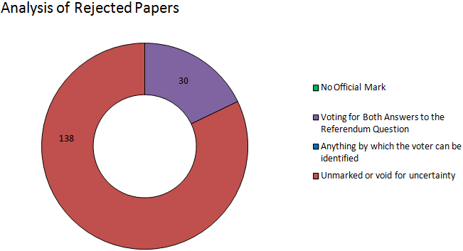 Highland analysis of rejected papers