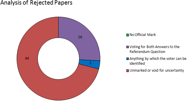 Stirling analysis of rejected papers