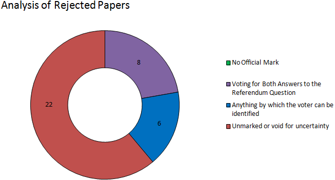 West dumbartonshire analysis of rejected papers