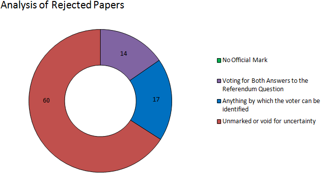 West lothian analysis of rejected papers